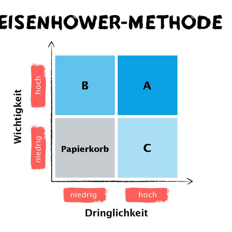 Einteilung von Projekten nach der Eisenhower-Methode
