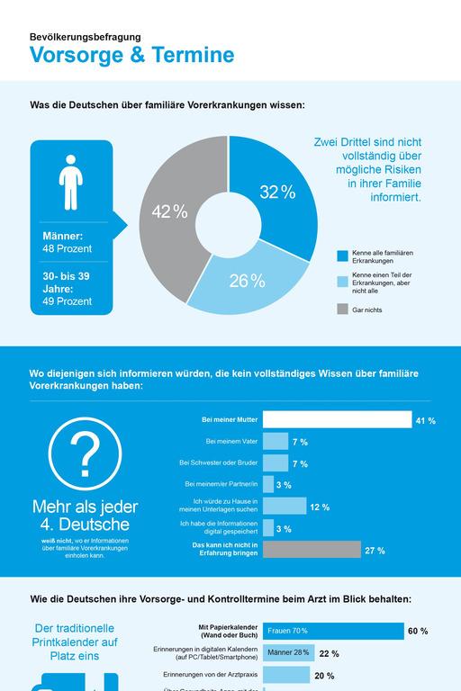 Infografik Vorsorgetermine