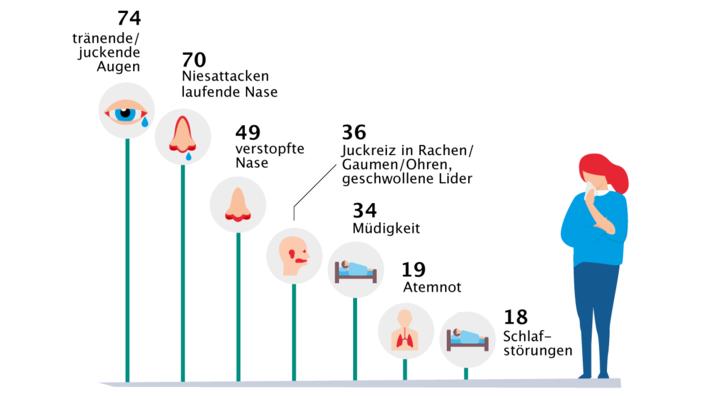 unterschiedliche Anteile der Symptome bei Pollenallergikern