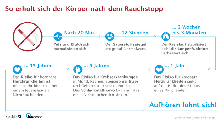 Infografik Auswirkungen Rauchstopp (Web-Version)