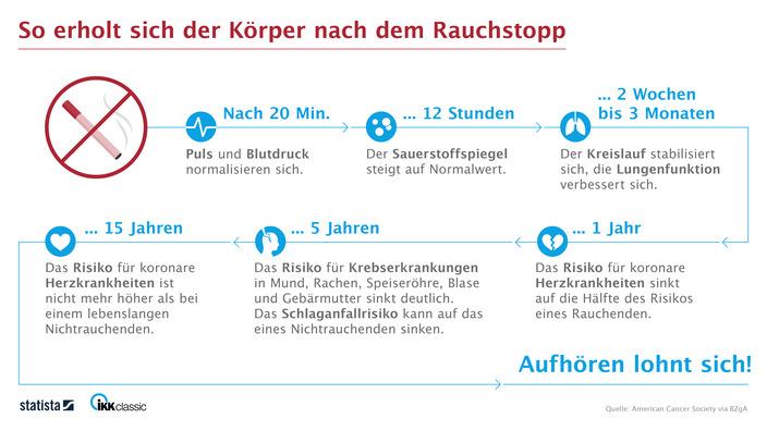 Infografik Auswirkungen Rauchstopp (Print-Version)