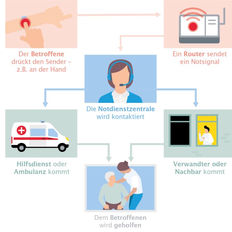 Schematische Darstellung des Notrufsystems