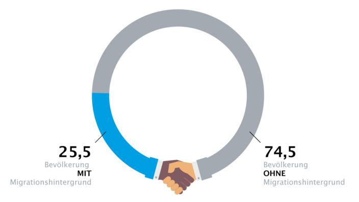 Infografik zur Aufteilung Bevölkerung mit und ohne Migrationshintergrund