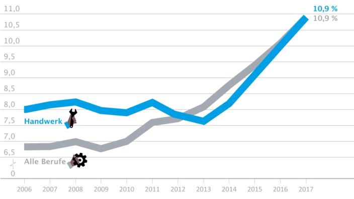 Infografik zur Migrantenquote im Handwerk
