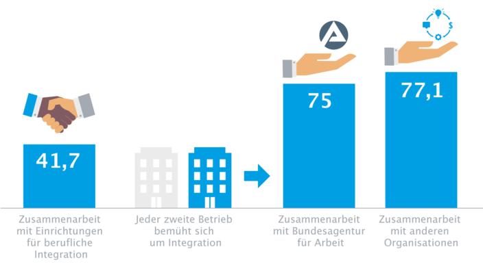 Infografik zum Handwerk als Integrationsmotor