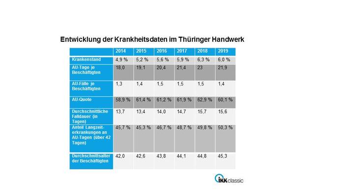 Infografik Krankheitsdaten im Thüringer Handwerk