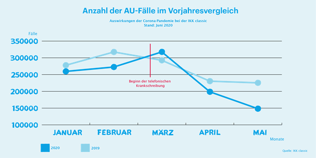 Infografik AU-Geschehen bei der IKK classic