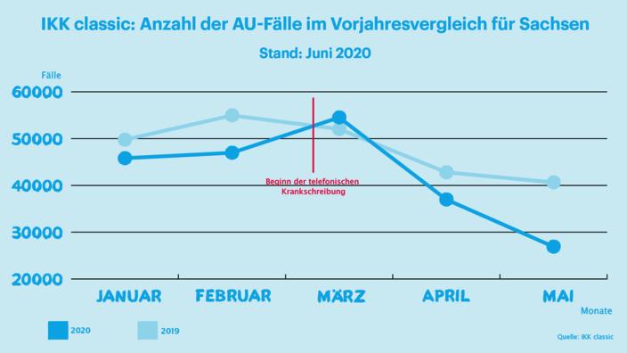 Infografik AU-Zahlen Sachsen