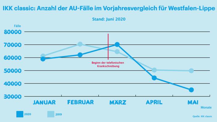 Infografik AU-Zahlen Westfalen-Lippe