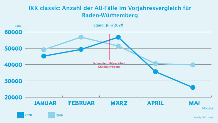 Infografik AU-Zahlen Baden-Württemberg