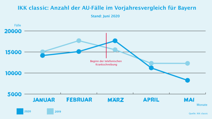 Infografik AU-Zahlen Bayern