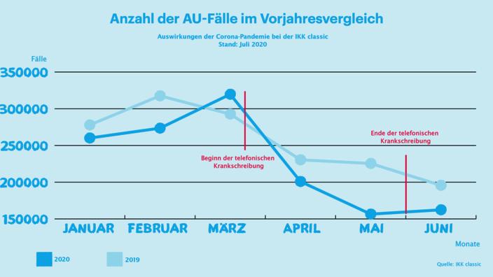Infografik IKK classic-Monatsreport Juni 2020