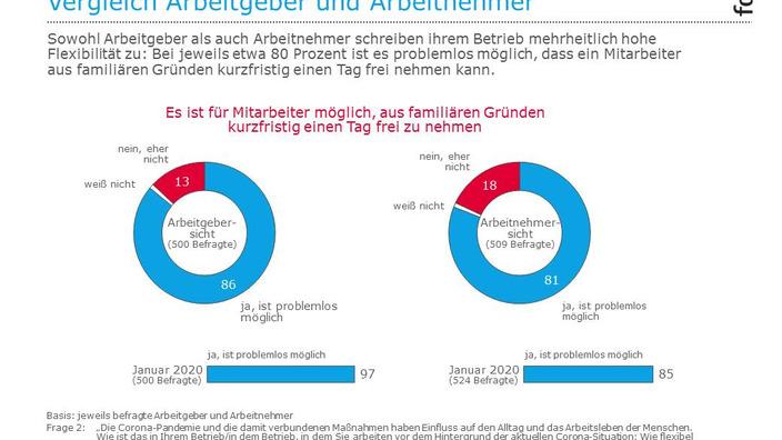Infografik zur Flexibilität des eigenen Handwerksbetriebs
