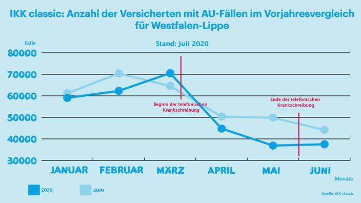 Infografik Monatsreport AU-Fälle Westfalen-Lippe