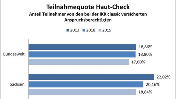 Infografik Teilnahme Haut-Check