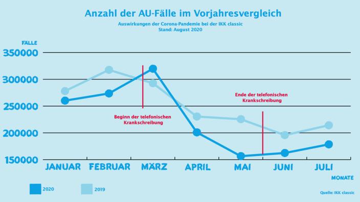 Infografik zum AU-Geschehen
