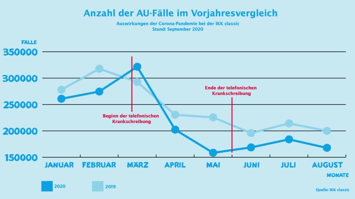 Infografik AU-Zahlen August