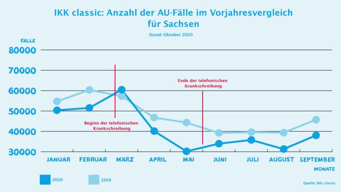 Infografik AU-Zahlen Oktober für Sachsen