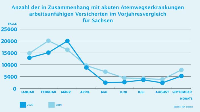 Infografik zu AU-Zahlen Atemwegserkrankungen für Sachsen