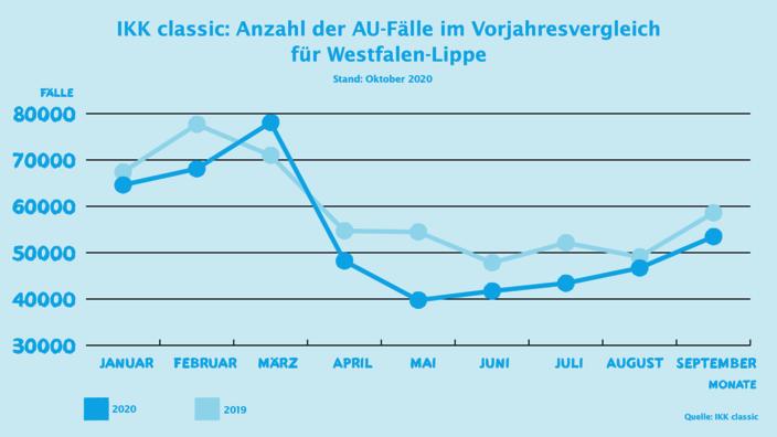 Infografik AU-Zahlen im Vorjahresvergleich für Westfalen-Lippe