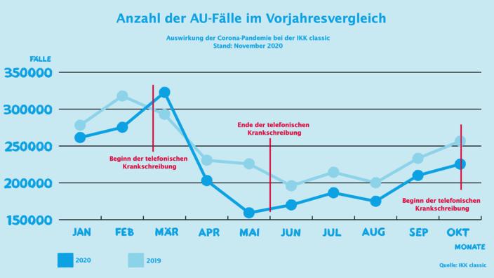 Grafik AU-Entwicklung Oktober IKK classic