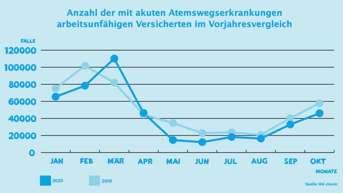 Grafik AU-Entwicklung Atemwegserkrankungen Oktober IKK classic