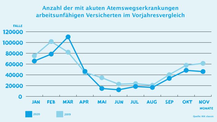 Grafik AU-Entwicklung Atemwegserkrankungen November IKK classic