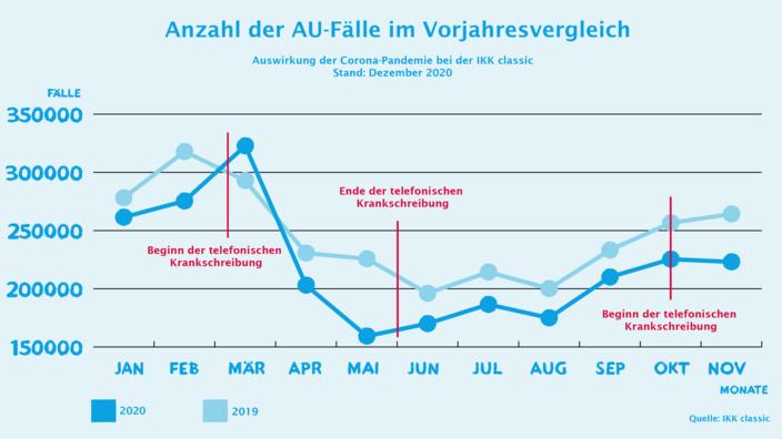Grafik AU-Entwicklung November IKK classic