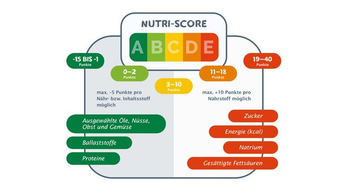 Nutri-Score: So funktioniert die Berechnung.