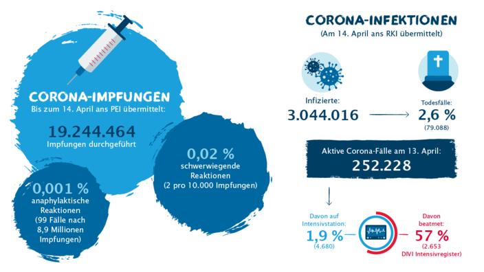 Zahlen und Fakten zur Corona-Impfung und Infektion